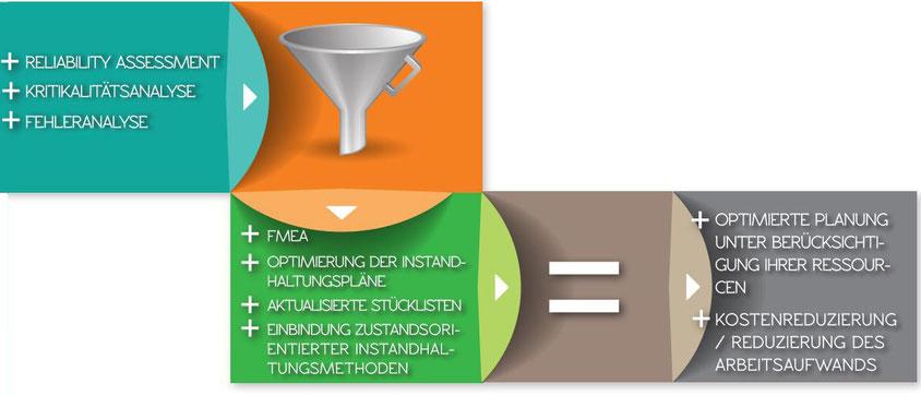 Reliability Assessment + Kritizitätsanalyse + Fehleranalyse als Basis; FMEA + Optimierung der Instandhaltungspläne + aktualisierte Stücklisten + Einbindung zustandsorientierter Instandhaltungsmethoden als Methoden; Optimierte Planung + Aufwand als Ziel