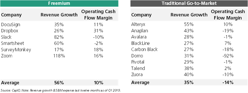 Operating Cash Flow Margin