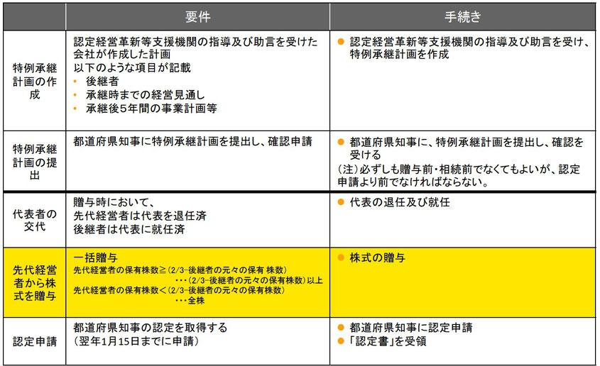 事業承継税制の手続きと適用後の要件1