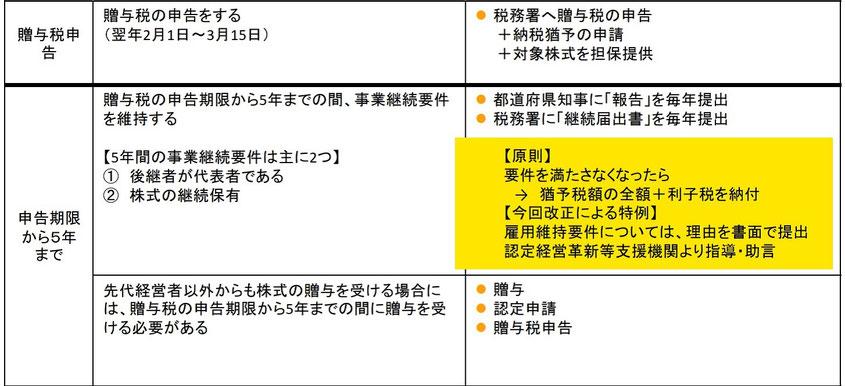 事業承継税制の手続きと適用後の要件2