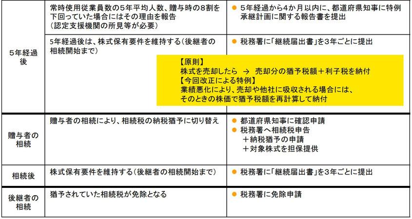 事業承継税制の手続きと適用後の要件3