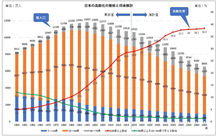 日本の高齢化の推移と将来推計