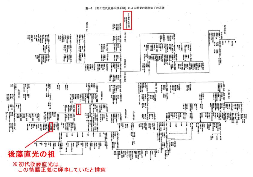 関東の 彫物大 工の 系譜と幕府彫物大工棟梁高松家 /伊東龍一著 より引用