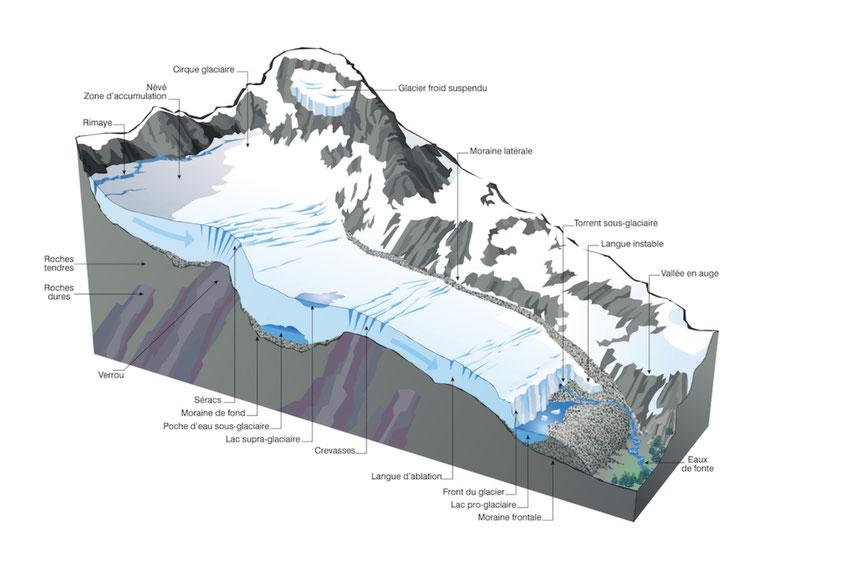 Coupe transversale d'une haute vallée glaciaire