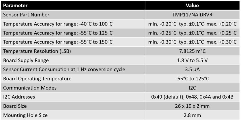 Technical Data from BME280 Sensor