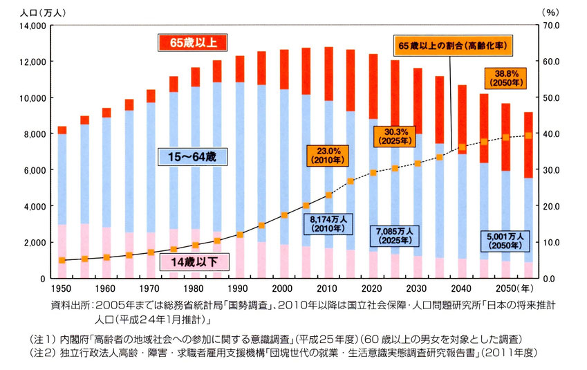 総人口は減少の局面に突入