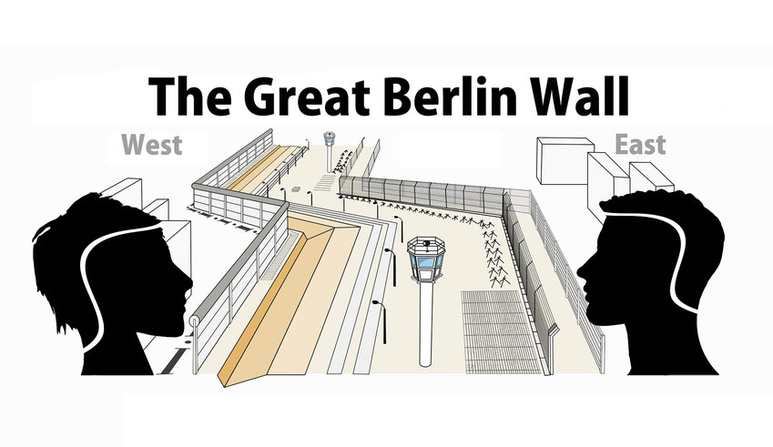 There was a real physical wall that separated East and West Germany for 30 years