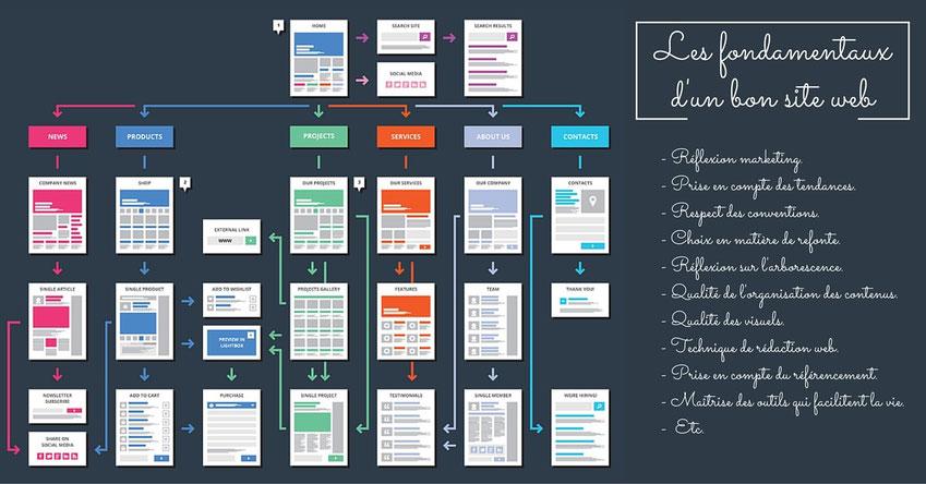Formation Comprendre et maîtriser les fondamentaux d'un bon site web