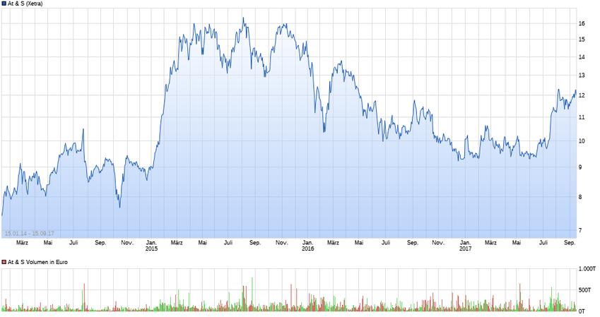 Kursverlauf der AT&S Aktie seit 15.01.2014, Quelle: Ariva