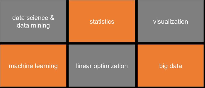 R-language in Power BI,  fields of application