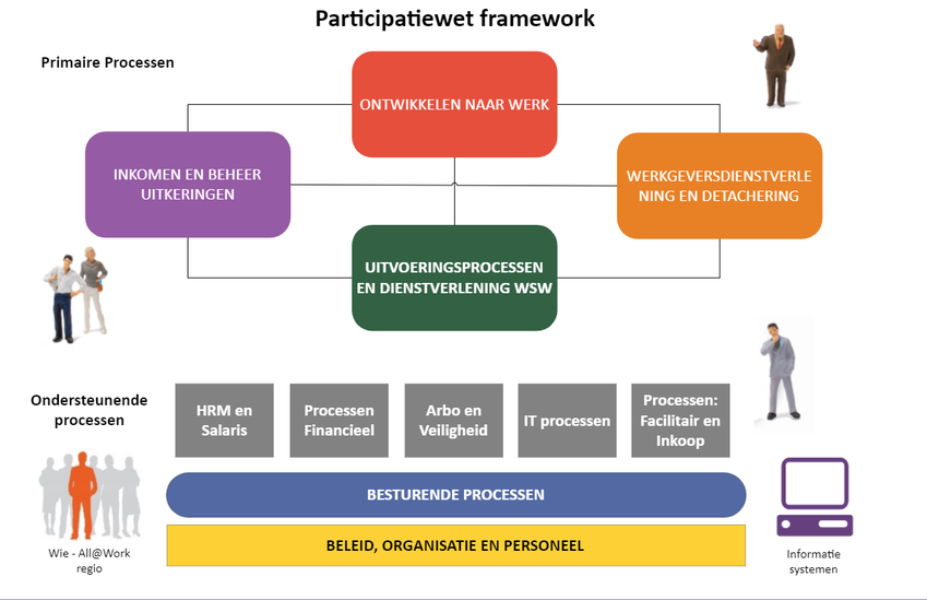 Fragment uit Participatie Proces Model