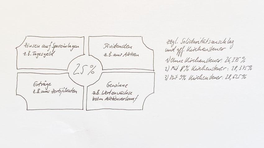 Exemplarische Darstellung der Abgeltungssteuer