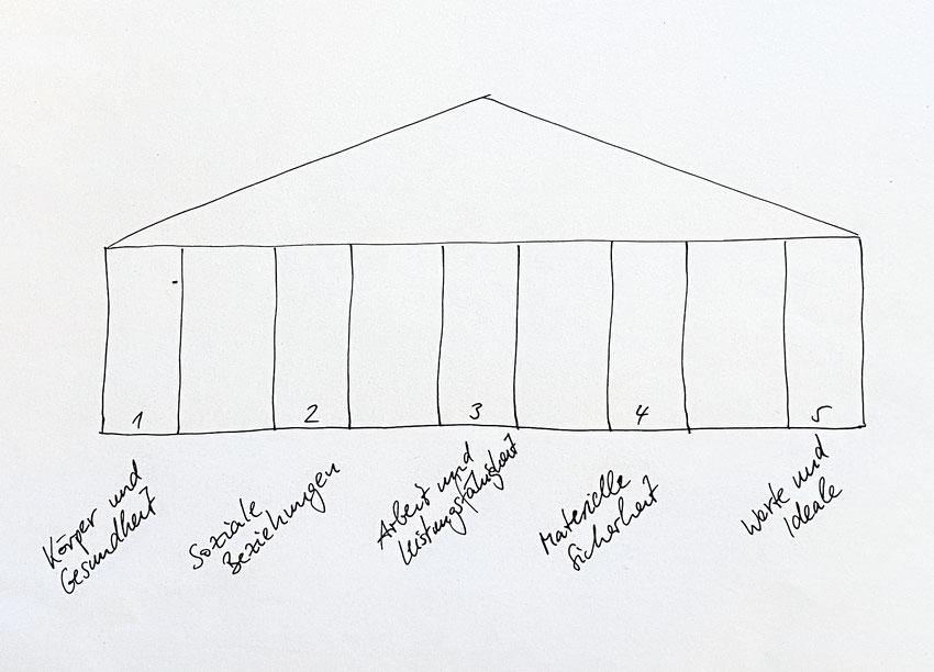 Graphik der fünf Säulen der Identität