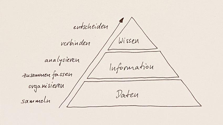Schematische Darstellung eines Wissensmanagementsystems
