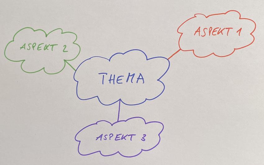 Erkenntnisorientierte Mindmap - Die Aspekte