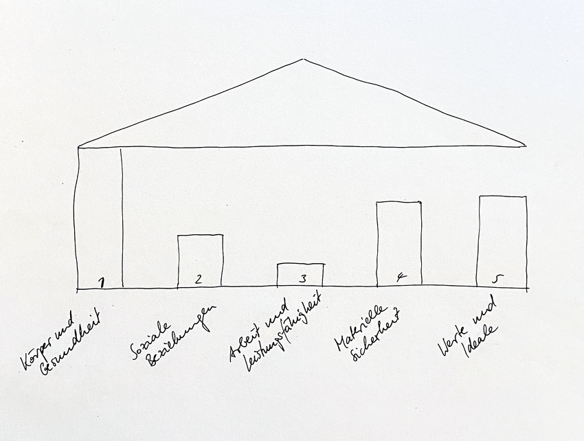 Graphik der fünf Säulen der Identität während des Sabbaticals des Generalisten