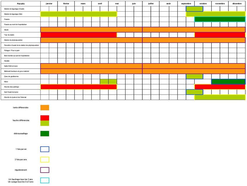 Planning prévisionnel de gestion différenciée des espaces de l'EPL (2012) - C. MOINET; N.PAILLAUD; B.POIRAULT; S.ROSSARD; M.SPAGNOL.