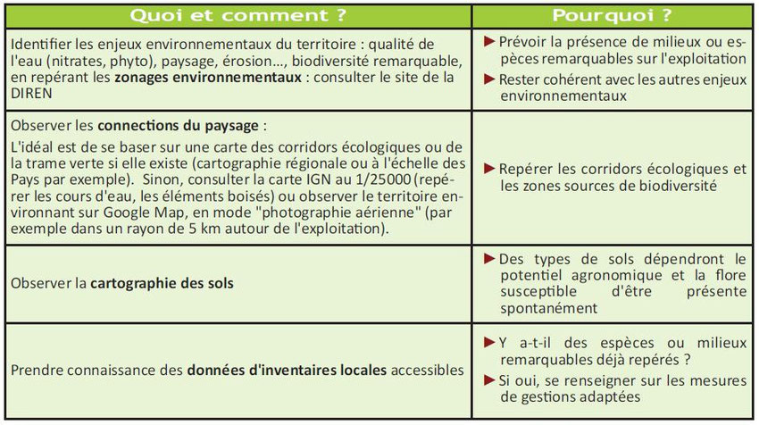 Tableau issu de la documentation IBIS