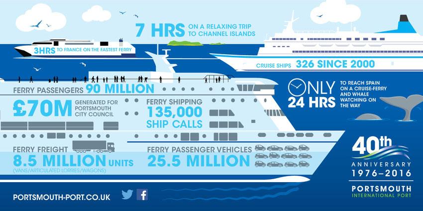 Cette illustration présente les statistiques du port de Portsmouth depuis 1976 : 70 millions de £ générés pour la ville de Portsmouth, 8.5 millions de pièces de fret, 25.5 millions de voitures, 90 millions de passagers ont été accueillis à Portsmouth.