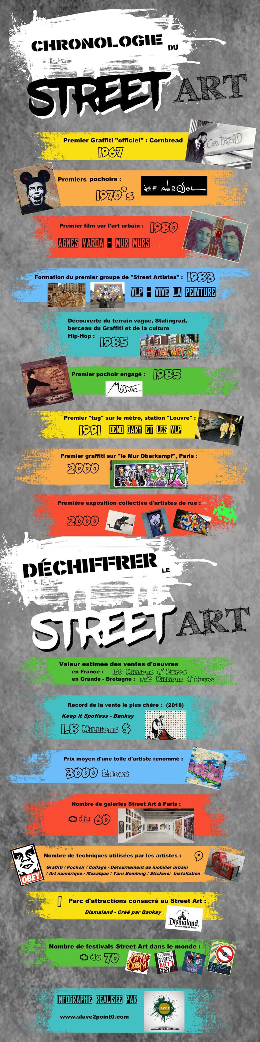 infographie-street-art-chronologie-chiffre-cle-statistique.jpg