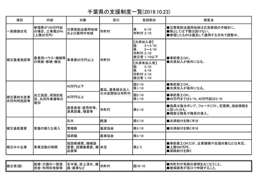 千葉県の支援制度一覧(2019.10.23) 項目 内容 対象 窓口 負担割合 留意点