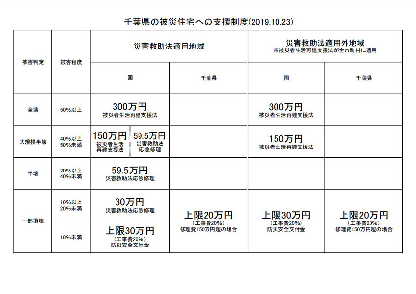 千葉県の被災住宅への支援制度(2019.10.23) 被害判定 被害程度 災害救助適用地域 災害救助法適用外地域