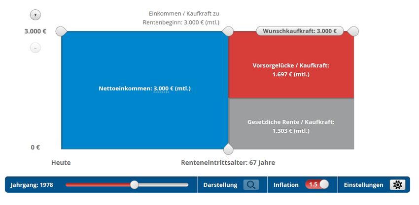 Rentenlückenrechner von www.ihre-rentenluecke.de