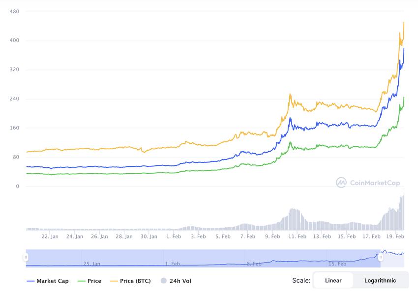 Chartverlauf einer Kryptowährung