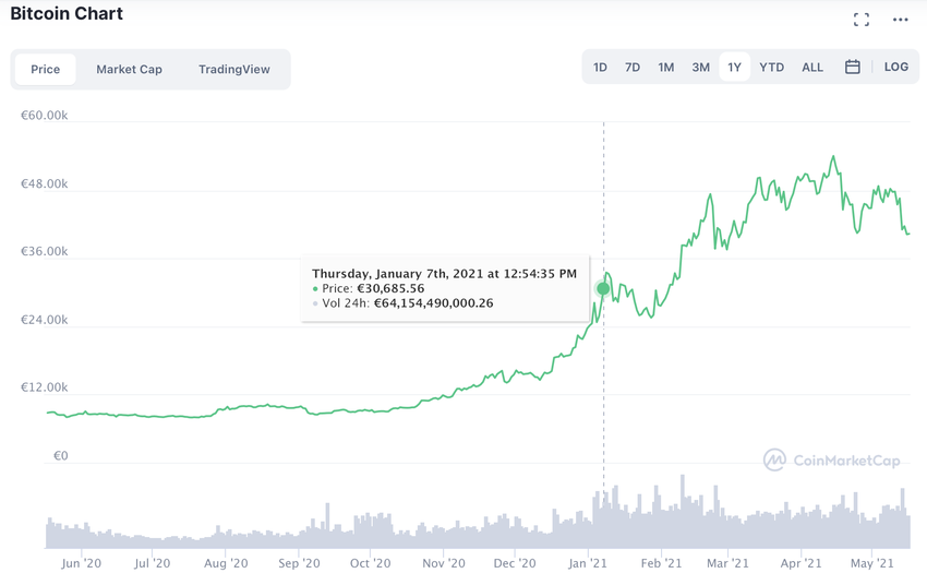 Bitcoin-Chart Juni 2020 bis Mai 2021