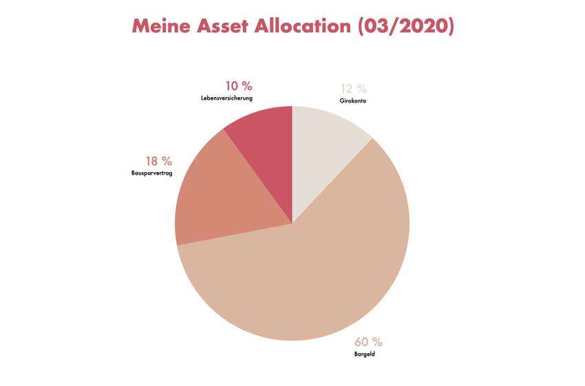 Asset Allocation des Generalisten (3/2020)