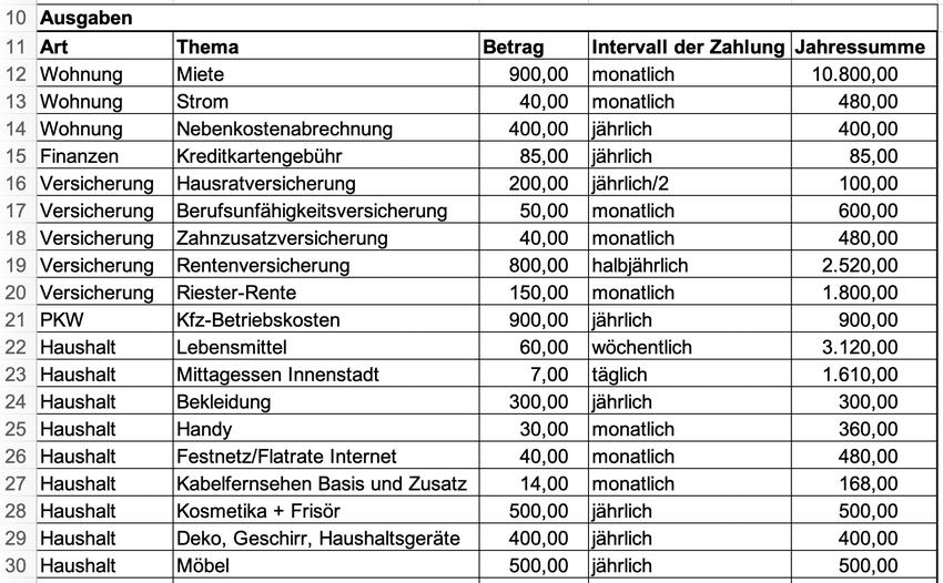 Ausgabenliste in einem Haushaltsbuch