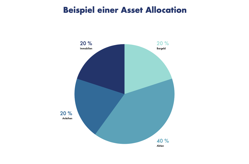 Beispiel einer Asset Allocation