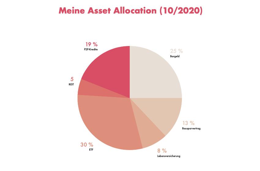 Asset Allocation des Generalisten (10/2020)
