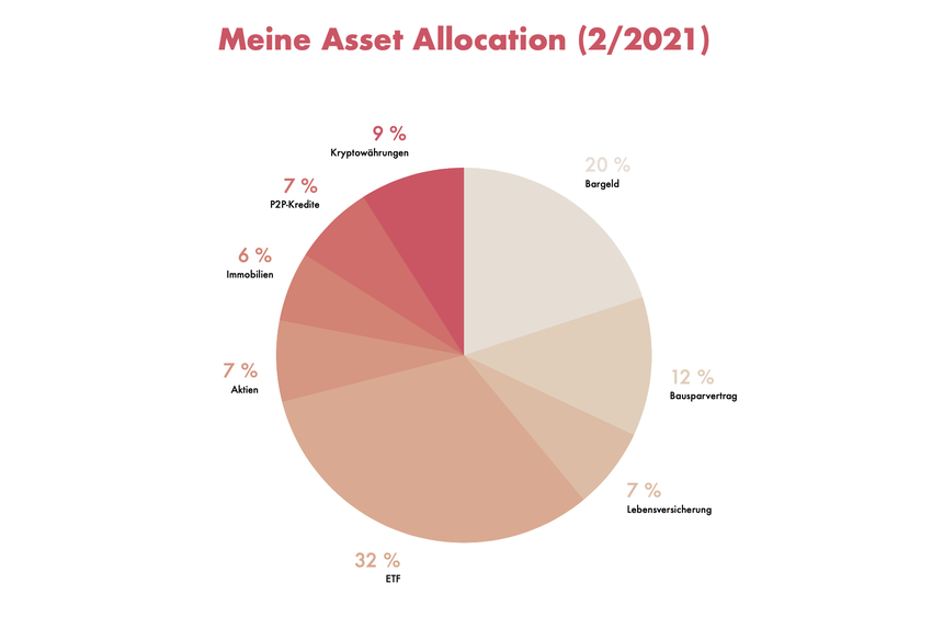 Tortendiagramm meiner Asset Allocation vom Februar 2021