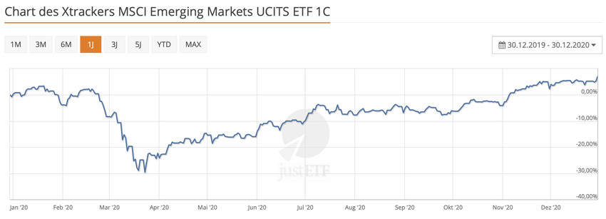https://www.justetf.com/de/etf-profile.html?query=IE00BTJRMP35&groupField=index&from=search&isin=IE00BTJRMP35#chart