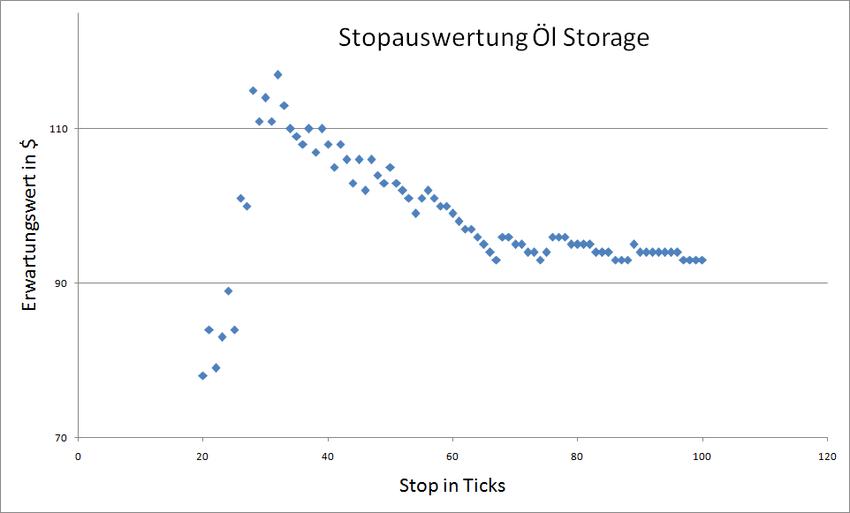 Stop in Ticks