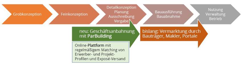 Vertrieb und Verkauf von Neubauwohnungen für Bauträger mit ParBuilding