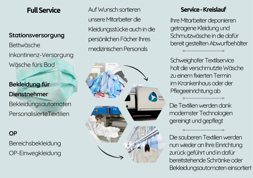 Textiler-Mietserviece-Krankenhaus-Seniorenheim-Pflegeeinrichtungen-Hotellerie-in-Vorarlberg