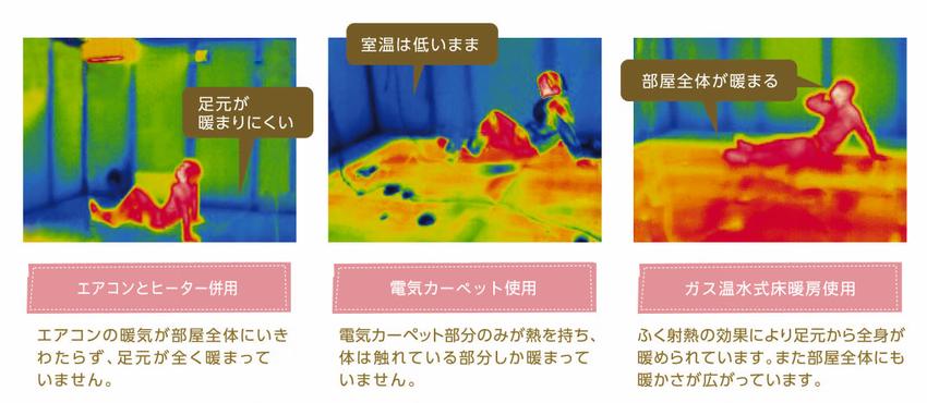 各暖房効果の比較