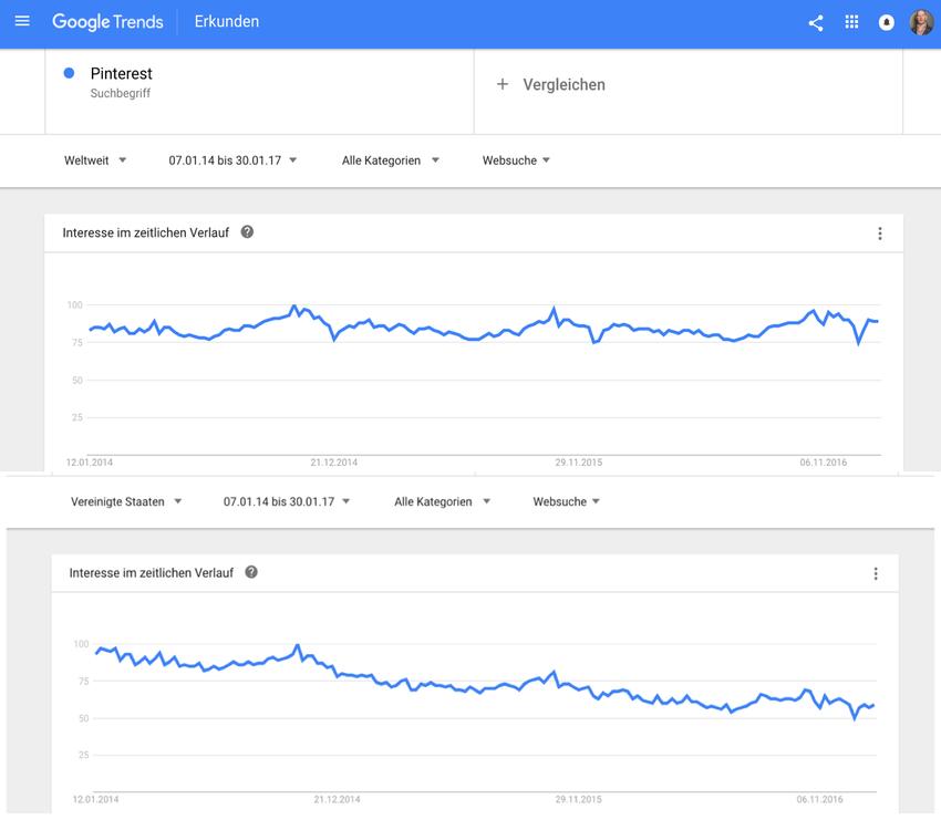 """Interesse an """"Pinterest"""" gemäss Google Trends zum einen global und zum anderen in den USA"""