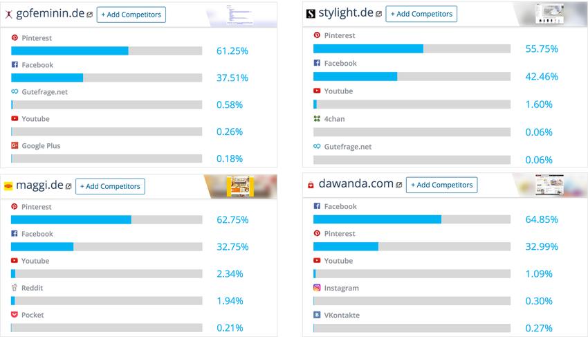 Social Referrer Traffic von gofeminin.de, stylight.de, maggi.de und dawanda.com