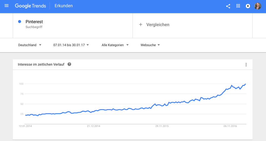 "Interesse an ""Pinterest"" gemäss Google Trends in Deutschland"