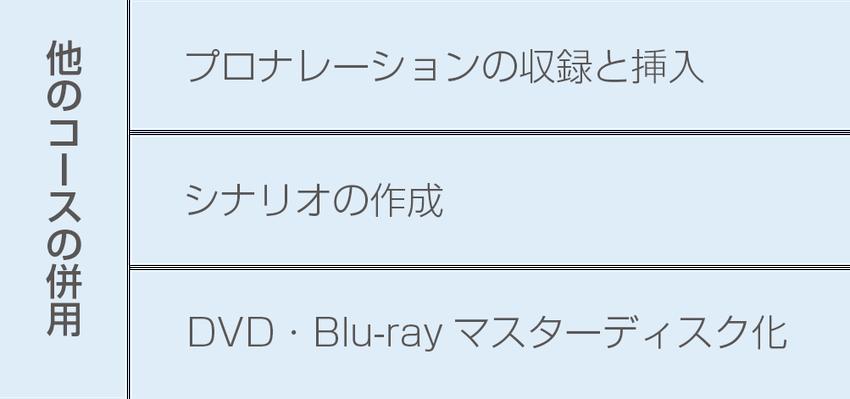 他のコースの併用 プロナレーション、シナリオ作成、DVD・Blu-rayマスターディスク化