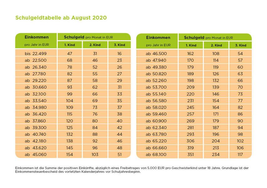 Grafik: Schulgeld-Tabelle ab August 2015