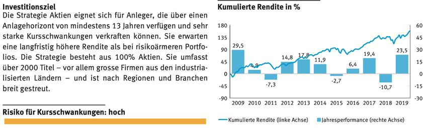 """Erläuterung und Kursverlauf der Strategie """"Aktien"""" aus dem Produkteblatt von Avadis."""