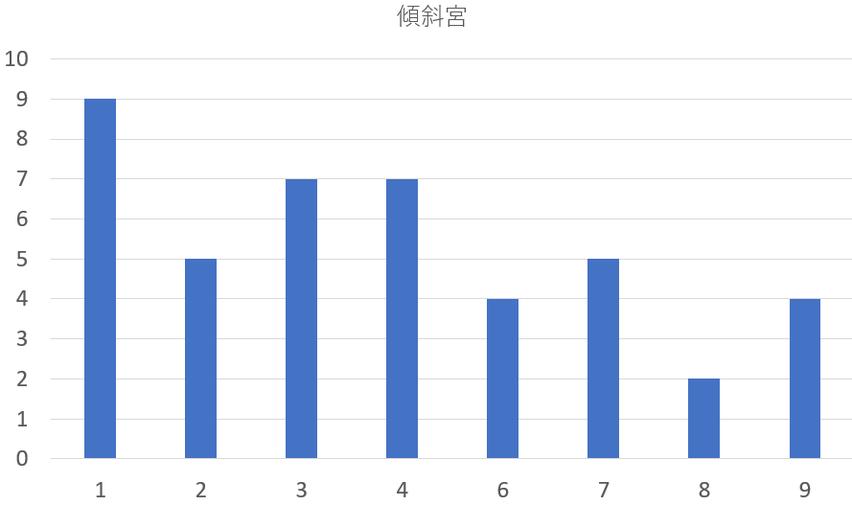 歴代の新潟県知事を九星気学と宿曜占星術で見てみると?共通点は?