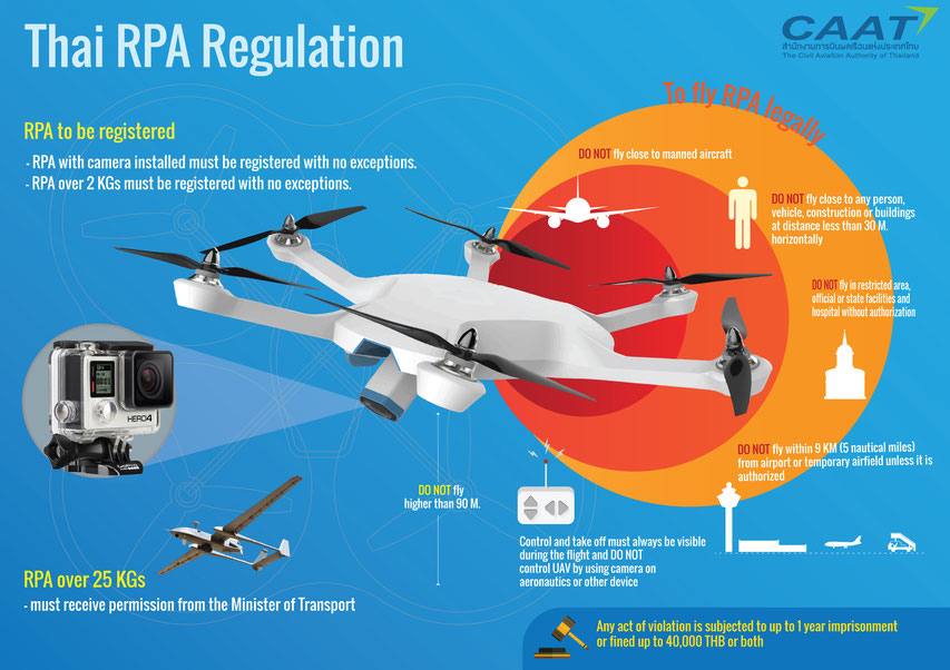 How to register your drone in Thailand - RPA Regulation CAAT
