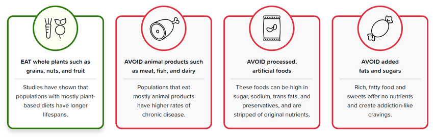 Eat / Avoid             (Bron: nutritionstudies.org/whole-food-plant-based-diet-guide)
