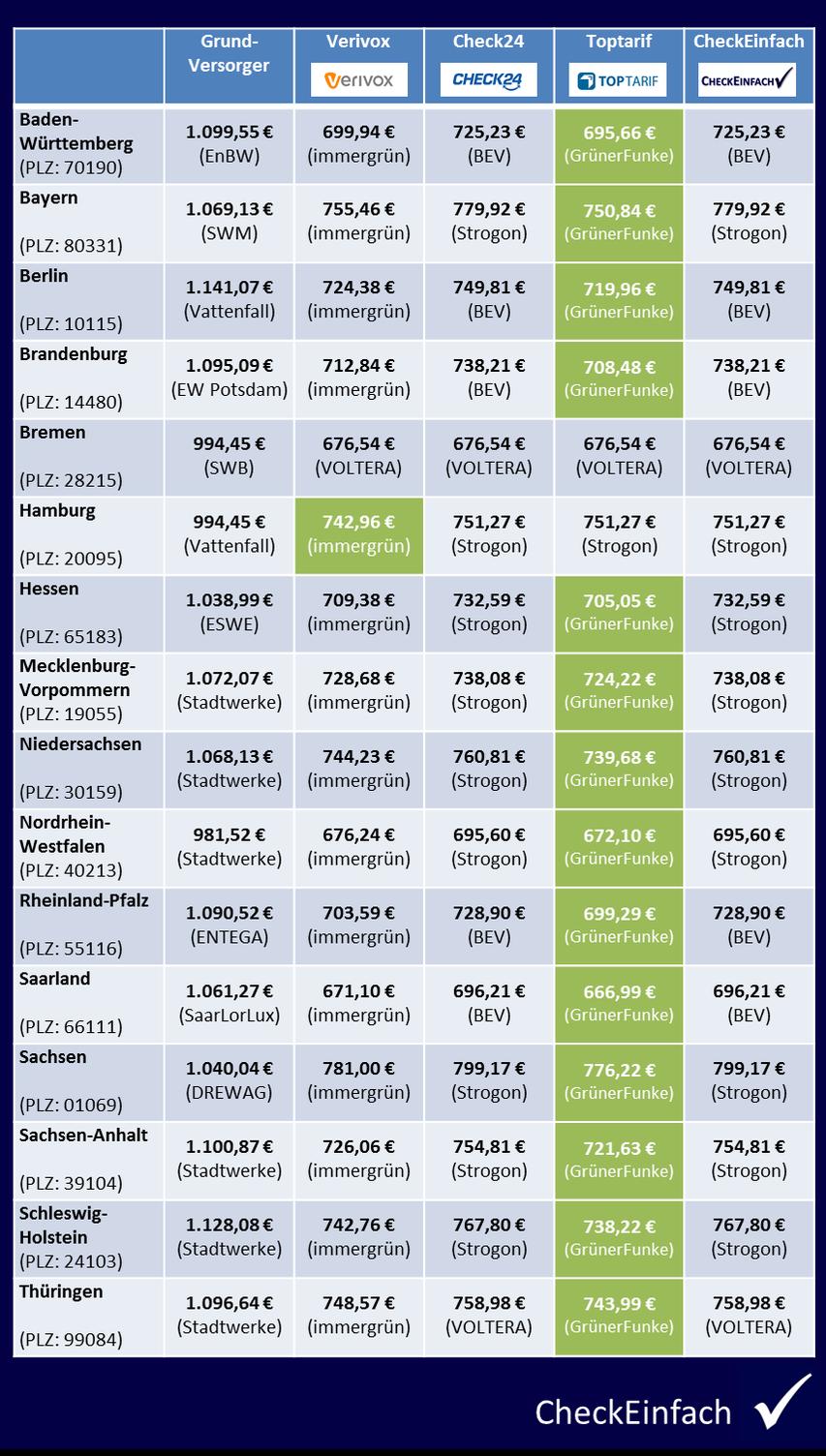 CheckEinfach | Preisvergleich Strom April 2017 KW14