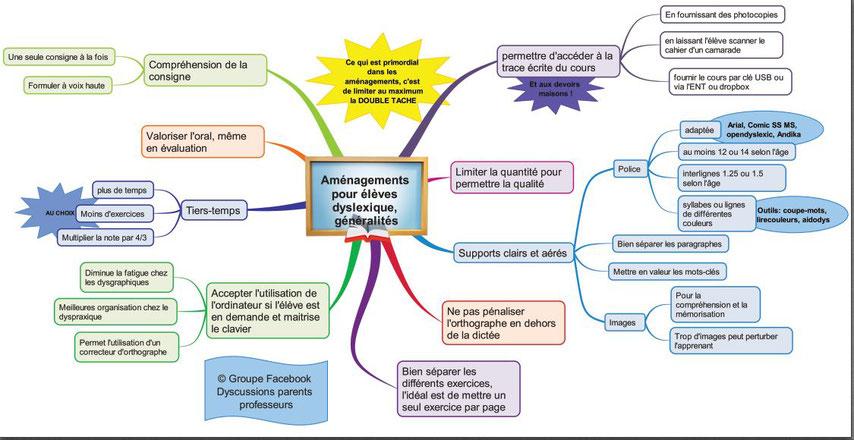 carte mentale aménagements dyslexie